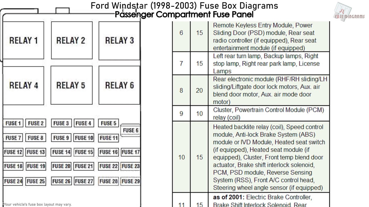 Ford Windstar  1998-2003  Fuse Box Diagrams