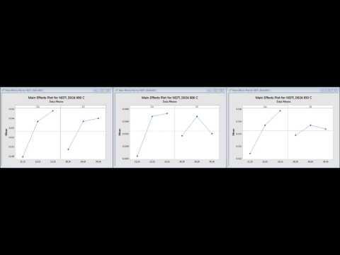 Increasing the Eta Phase in Nickel Based Alloys