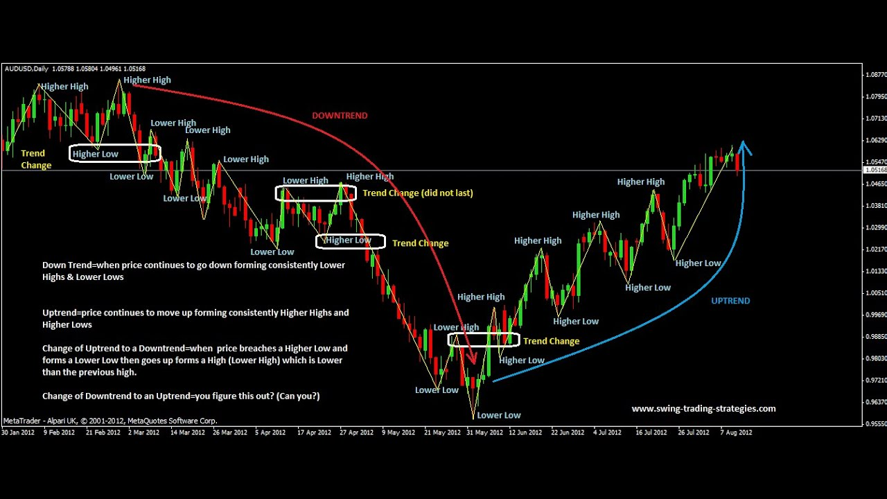 Swing trading strategies 4