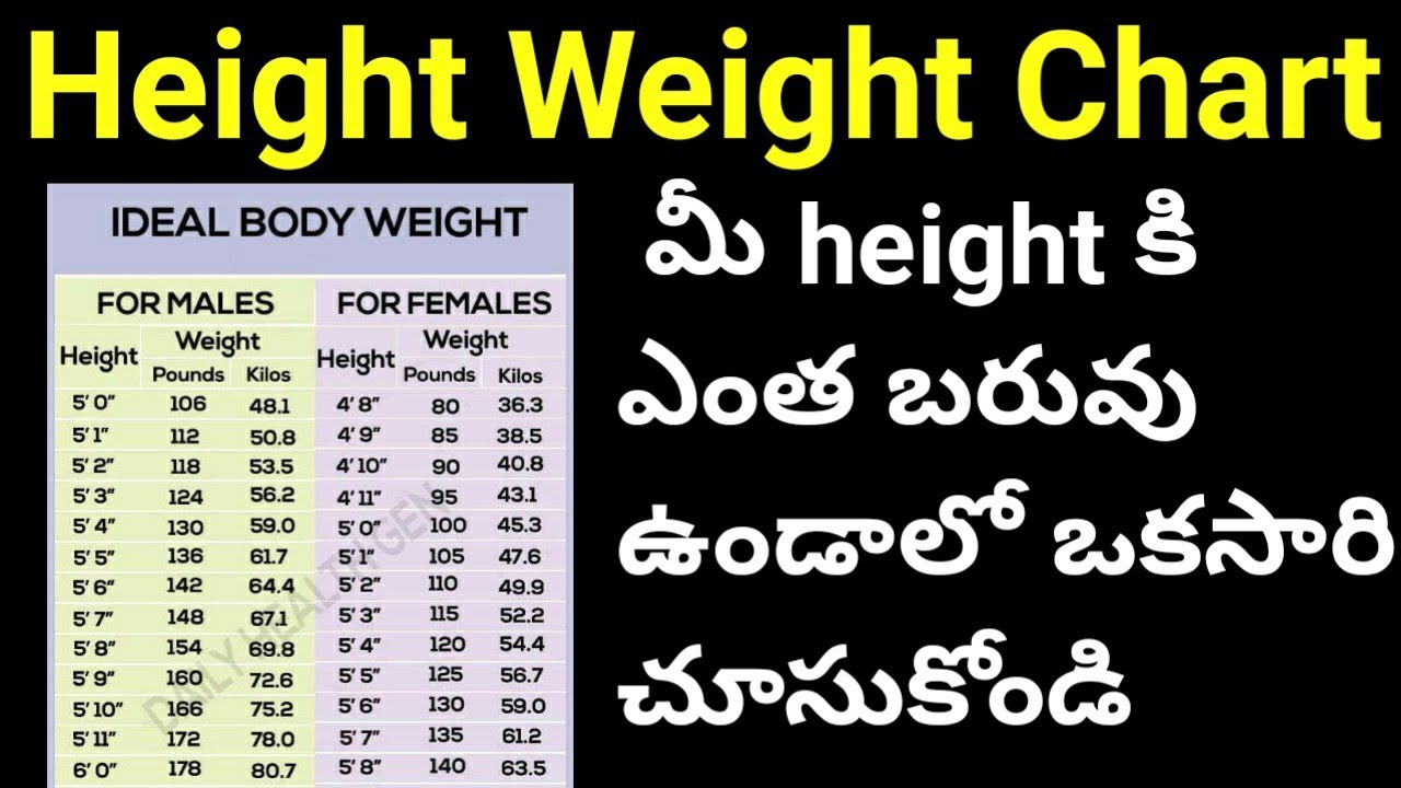 Perfect Ideal Height Weight Chart For Men and Women Ideal Height ...