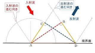 ホイヘンスの原理と反射屈折