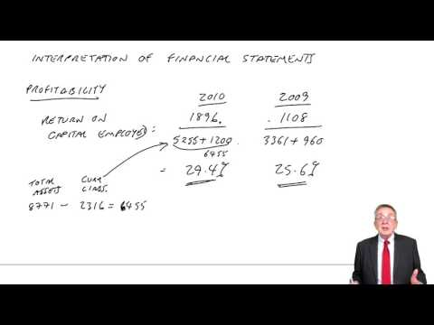ACCA F3 Interpretation of Financial Statements part a
