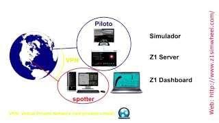 Tutorial: Telemetría en spotter remoto con Z1 Dashboard