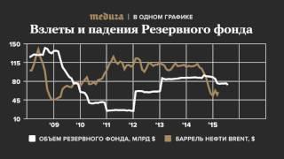 Взлеты и падения Резервного фонда России. В одном графике