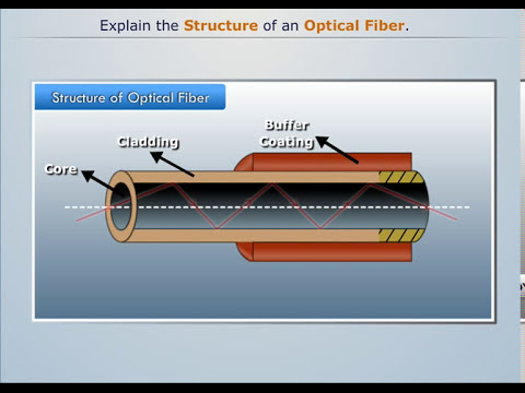 Structure of Optical Fiber - Magic Marks