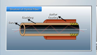 Structure of Optical Fiber - Dragonfly Education