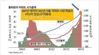 서울 주택시장 1차 폭락..2007년 죽음의 구간 데이…