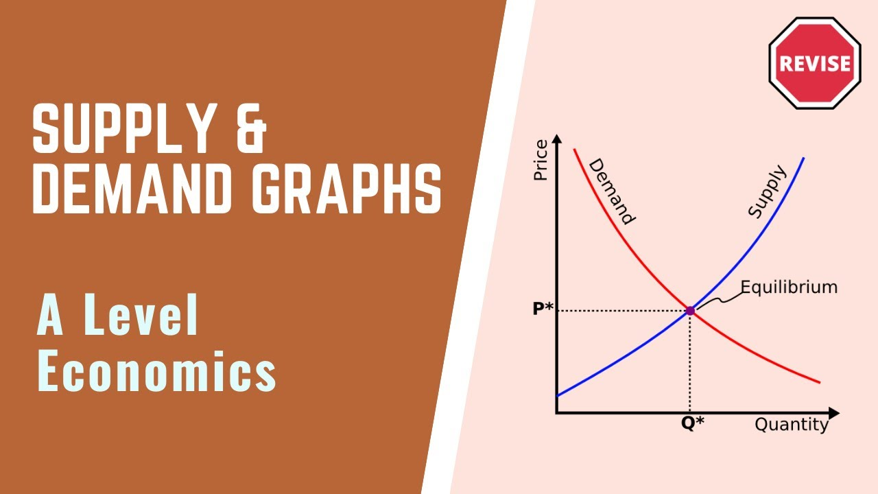 As Economics - Supply & Demand Graphs