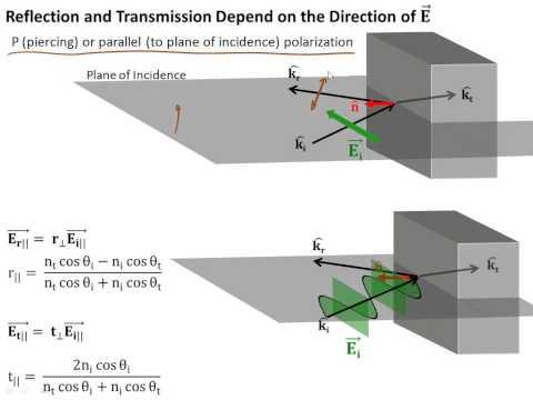 3.8 Fresnel Equations