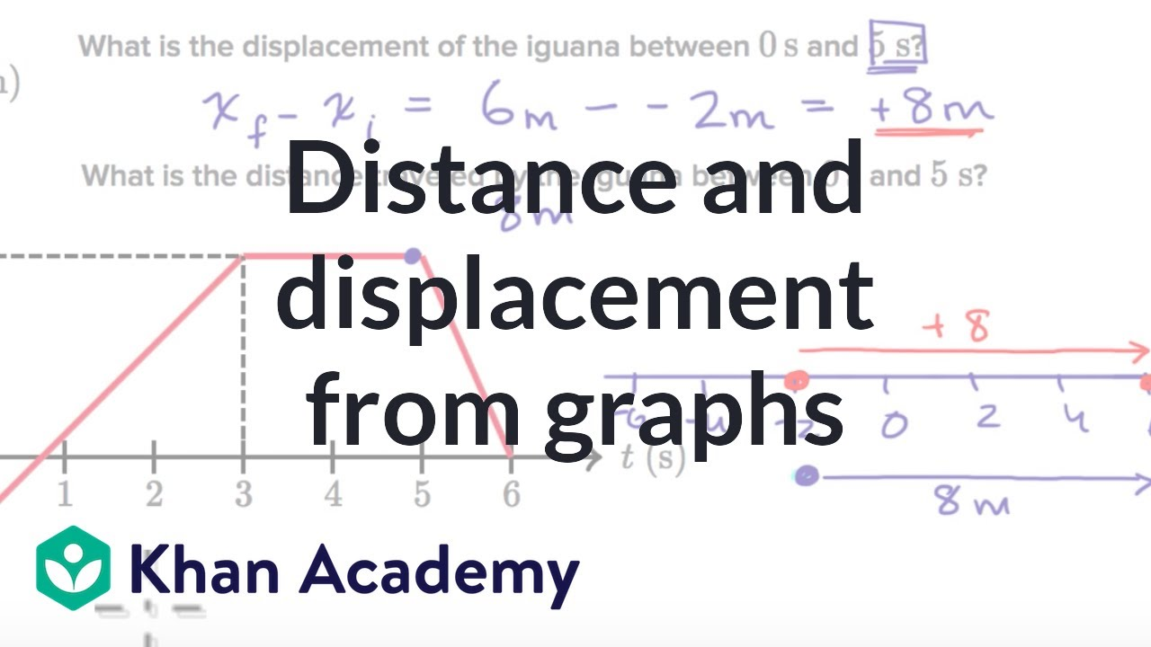 Worked example: distance and displacement from position-time ...