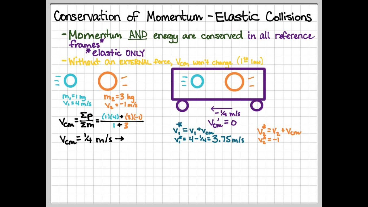 Elastic Collisions - Center of Mass Reference Frame - YouTube