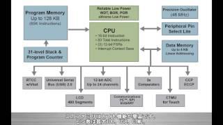 フルスピードUSB 2.0をサポートするマイクロチップ社8ビットPIC®マイコ...