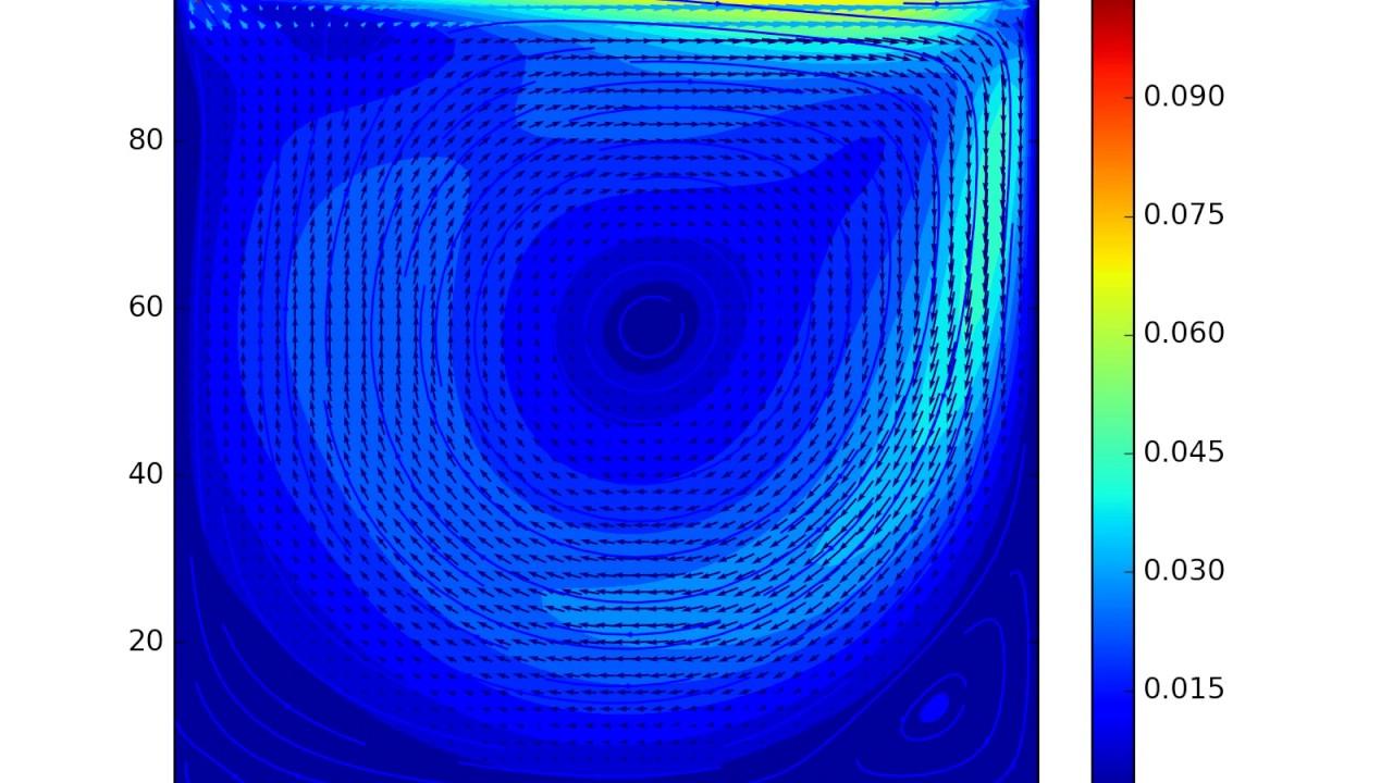 Lattice Boltzmann Simulation of 2D lid driven cavity flow (with streamlines)