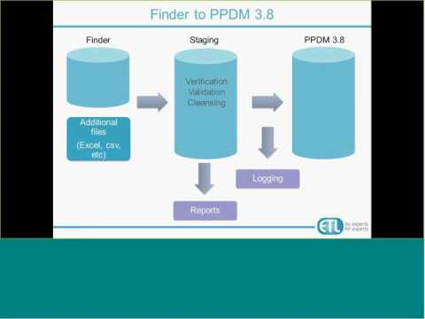 Finder to PPDM Data Migation