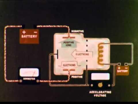 Ionization Energy CHEM Study