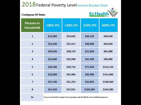 How To Use The 2018 Federal Poverty Level Chart