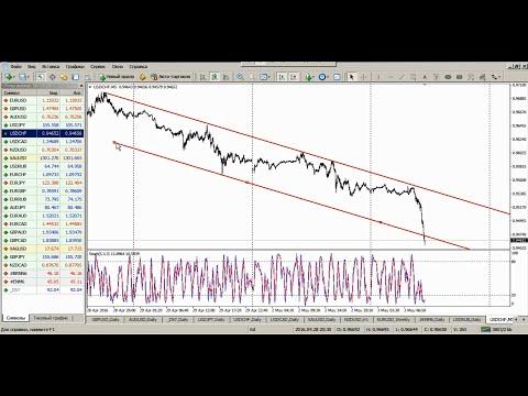 Внутридневной анализ валютных пар от 3.05.2016