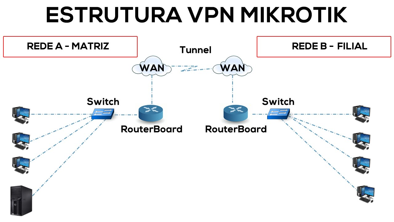 How to work mobile vpn