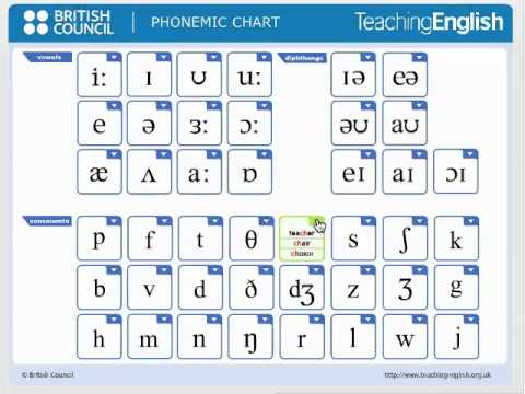 British Council Phonemic Chart