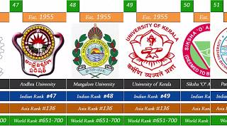 Top Indian universities ranking 2020
