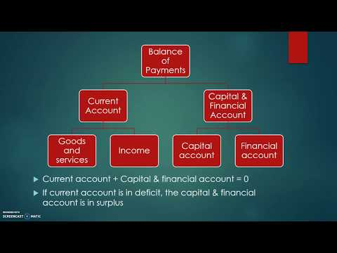 Revision: Balance of Payments (1 of 2) - Double-Entry Accounting