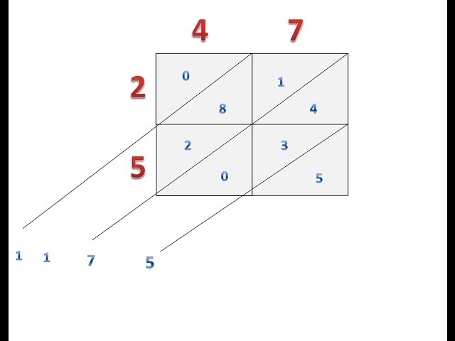 Moltiplicazione in tabella a due cifre