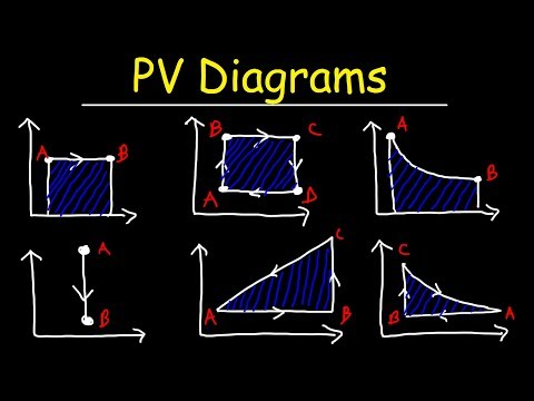 PV Diagrams, How To Calculate The Work Done By a Gas, Thermo