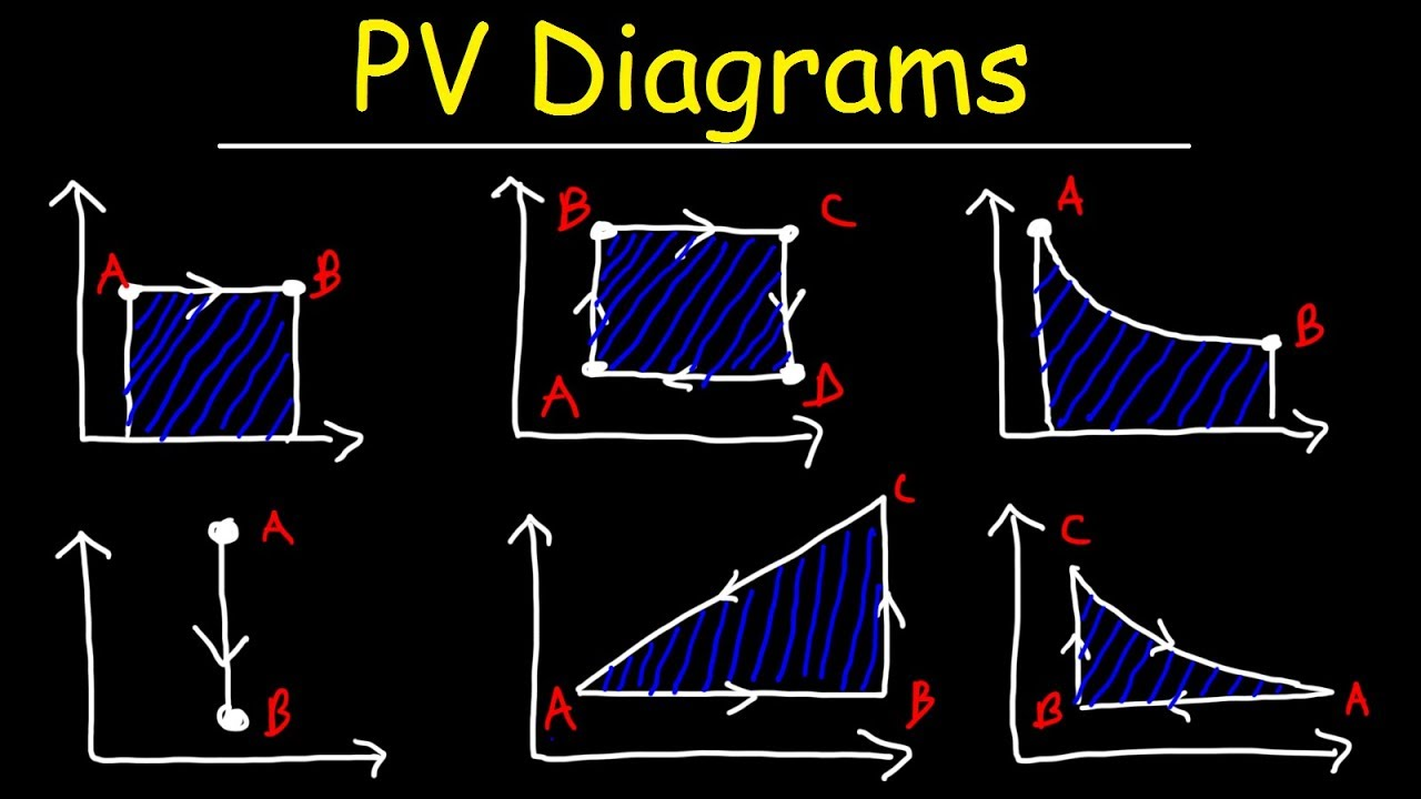PV Diagrams, How To Calculate The Work Done By a Gas