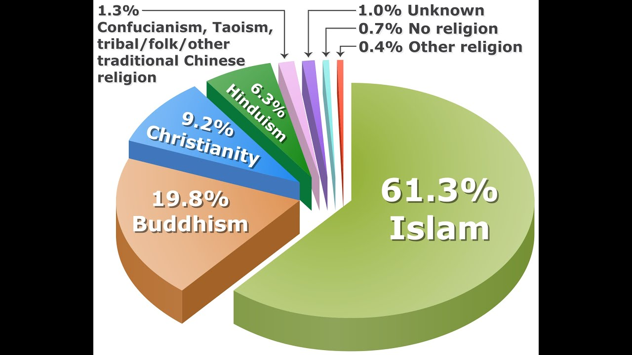 Indian Muslim Population To Be Largest YouTube - Most practiced religion in the world