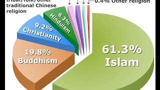 Indian Muslim population to be largest