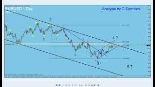 My Forex Trading Magic Wave. EUR-USD Trade setup and USDX update By G. Samdani