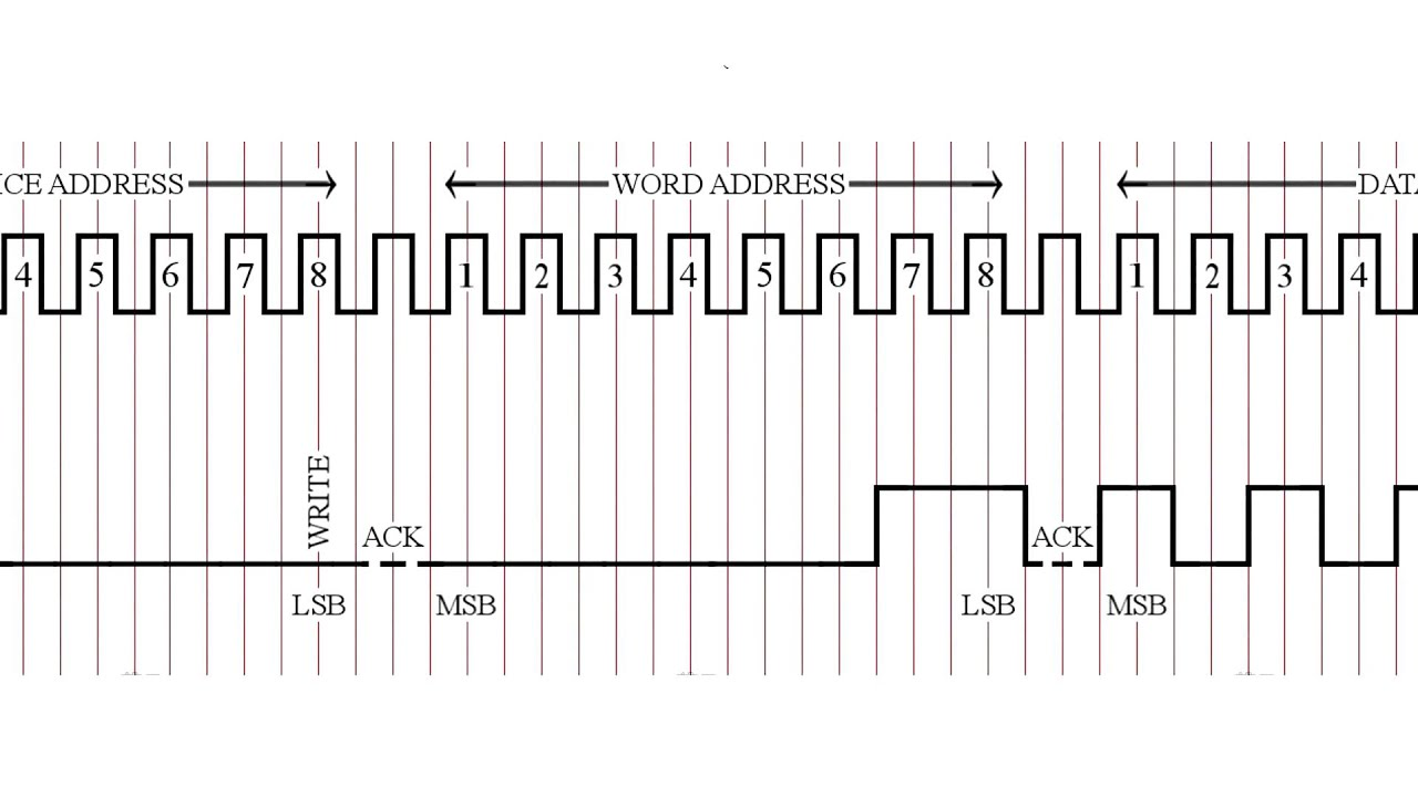 Timing Diagram of SDA and SCL to write 170 to the 3rd Memory Byte of 24C04  using Arduino Mega