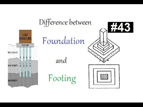 Difference between foundation and footing in Urdu/Hndi