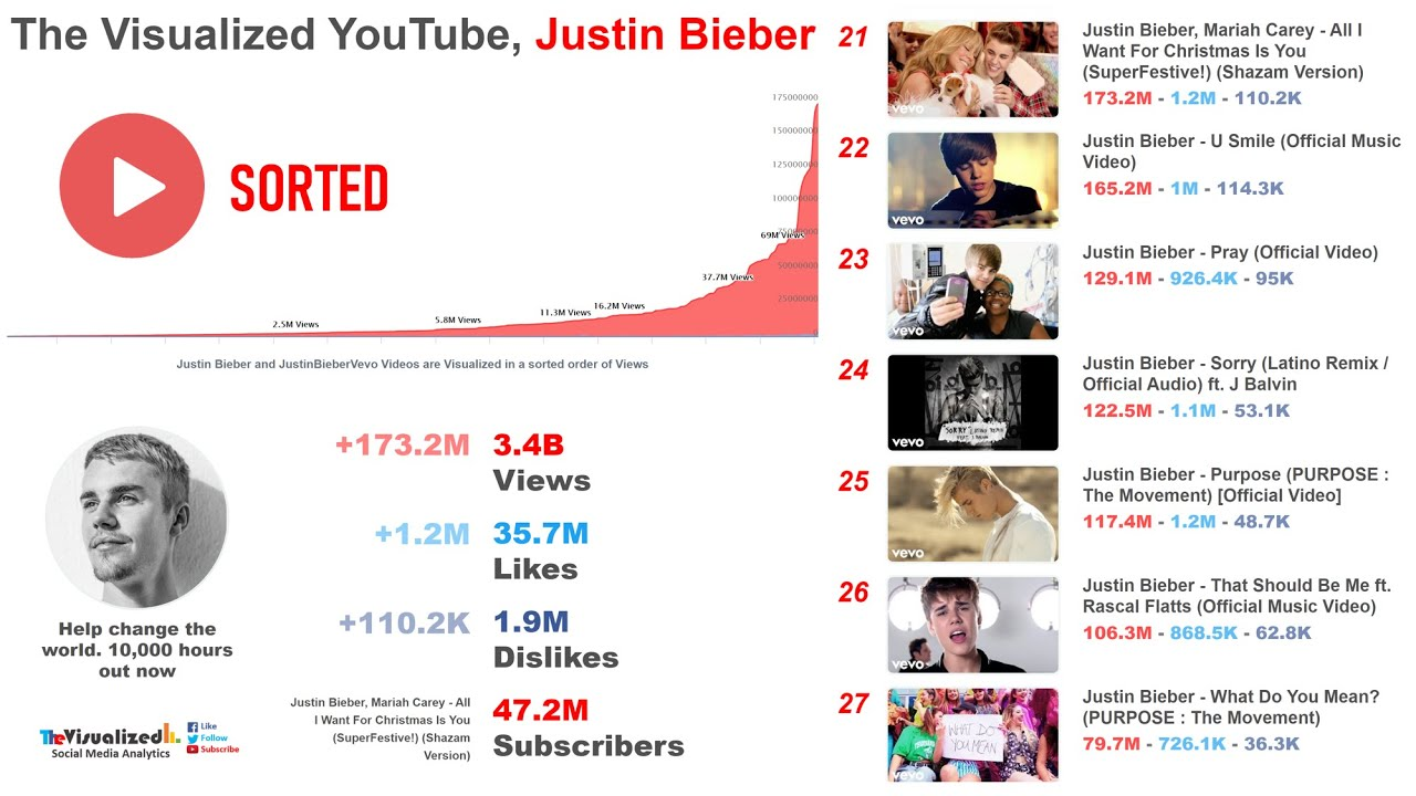 Most Viewed, most Liked and most Disliked video of Justin Bieber and JustinBieberVevo's Channel