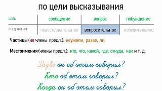 Виды предложений по цели высказывания (8 класс, видеоурок-презентация)