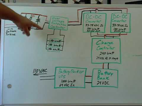 Wind Turbine Control System Block Diagram Part 1  YouTube
