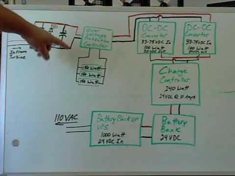 Wind Turbine Control System Block Diagram Part 1 - YouTube