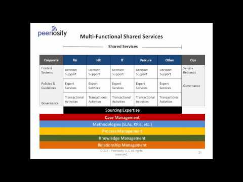 Transforming your shared services operation with future operating models
