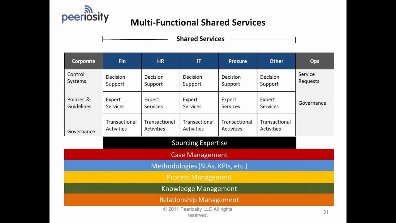 Transforming Your Shared Services Operation With Future
