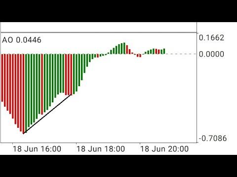 Seni Dalam Trading Forex - (bagian 1)