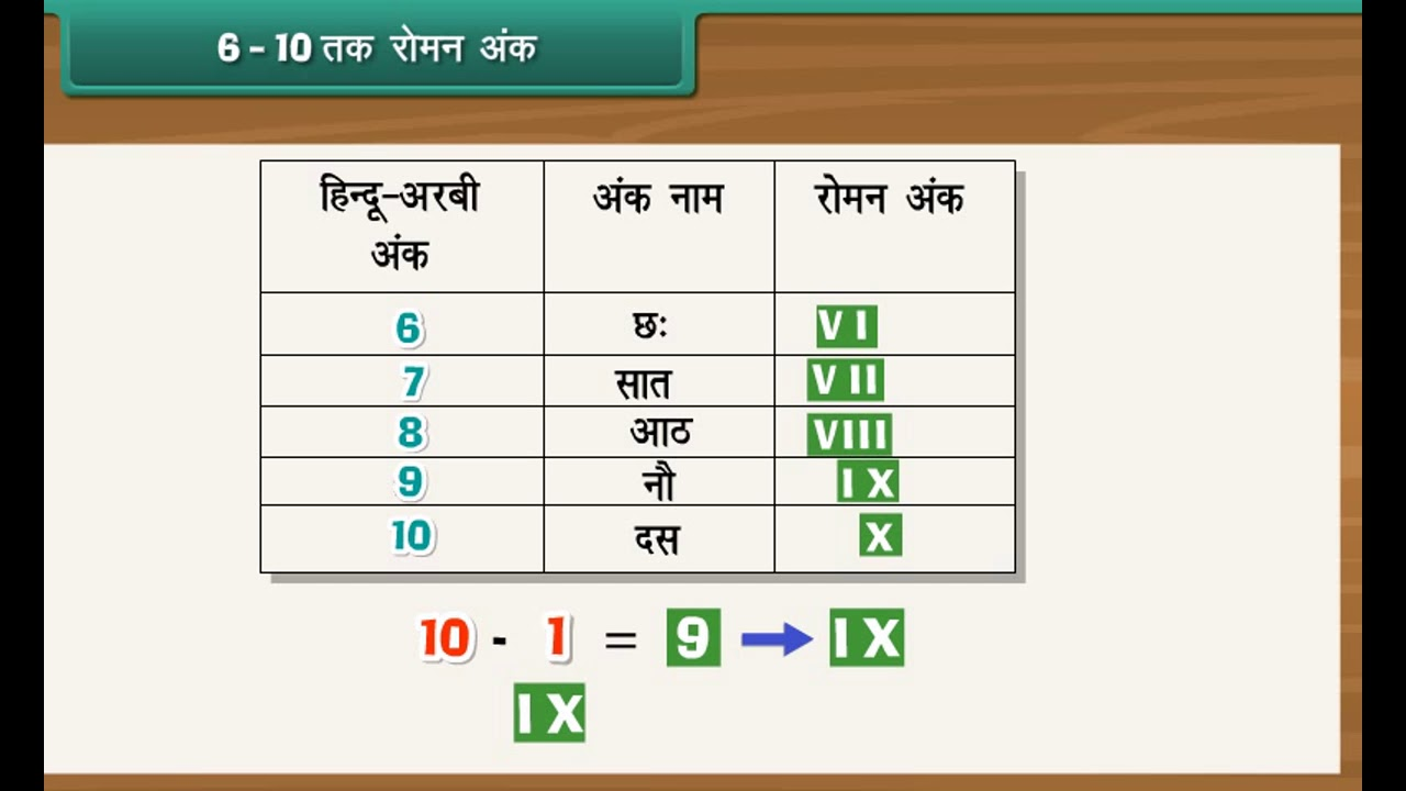 small resolution of Class 4 Maths - Roman Numerals in Hindi   Learn Roman Numbers - YouTube