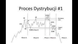 Szkolenie analiza wolumenowa faza dystrybucji nr1, Richard Wyckoff analiza wolumenowa i price action