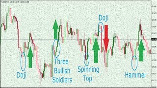 how to best trade Japanese Candlestick forex trading Strategy For Beginners (correct and Failed way
