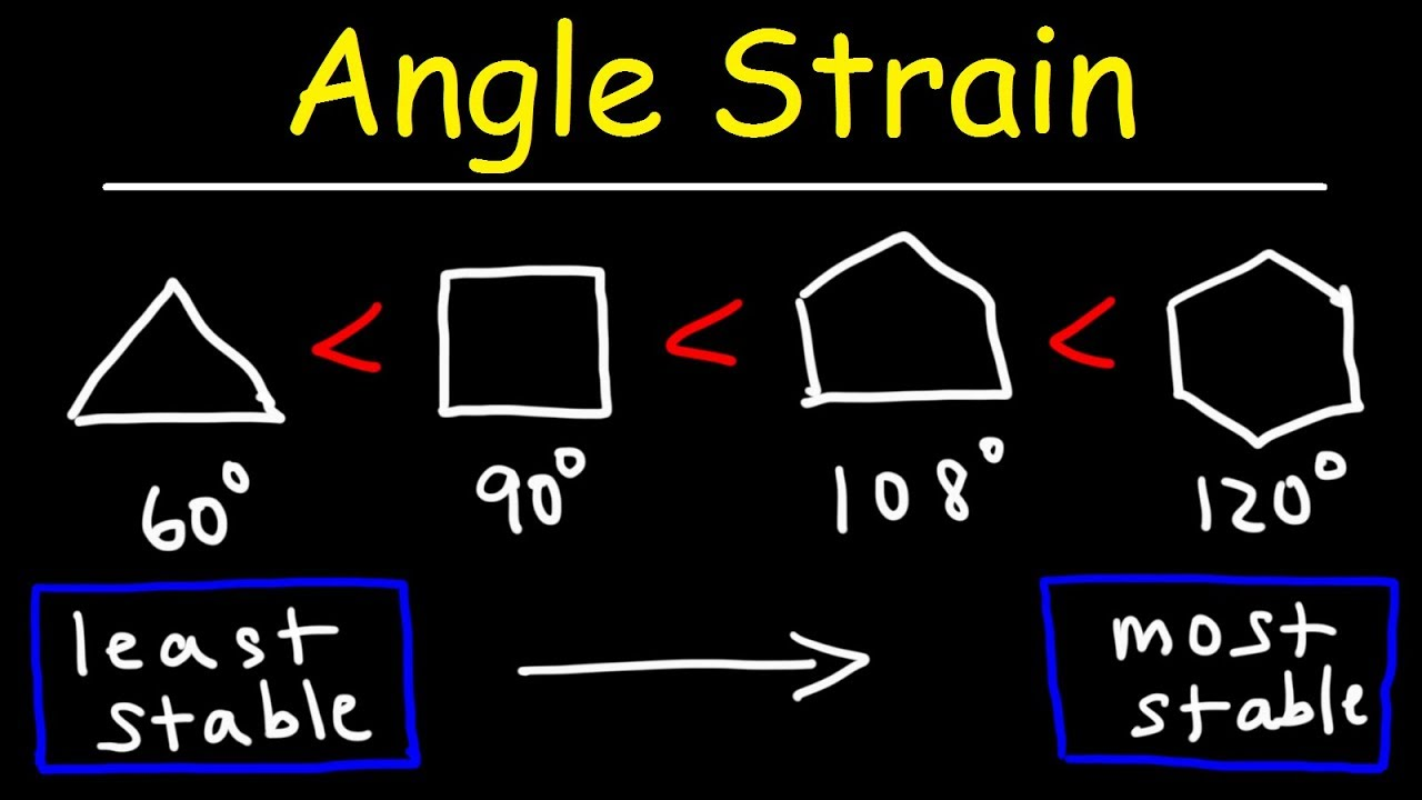 Stability of Cycloalkanes - Angle Strain
