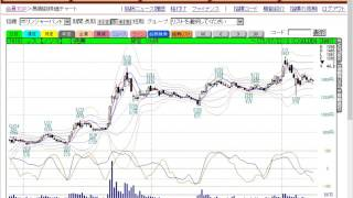【GC OPTICAST】ボリンジャーバンドでチャートを分析/ゴールデンチャート社