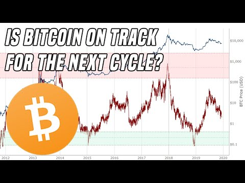 Analyzing Bitcoin | Are We On Track For 2020?