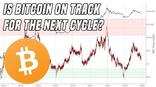 Analyzing Bitcoin   Are we on track for 2020?