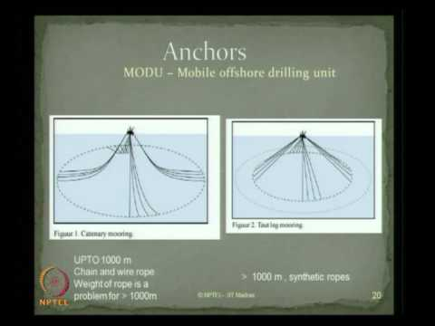 Mod-02 Lec-11 Foundation and sea bed anchors