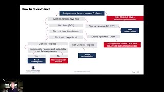 How to license Oracle Java