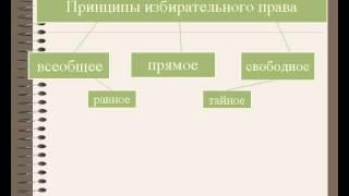 видео Понятие выборов и принципы избирательного права